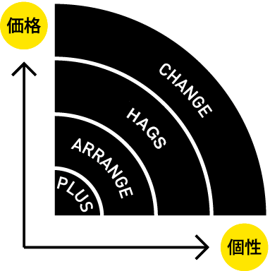 価格と個性をもっと身近に!リノベ不動産|SAKURA Nestのリノベーションメニュー